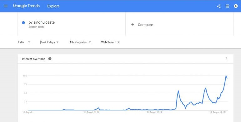 Graph of PV Sindhu's caste highly searched on Google